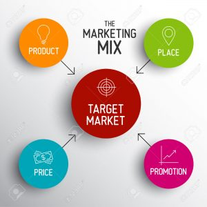 4p ابزار بازاریابی (ابزار آمیخته بازاریابی )